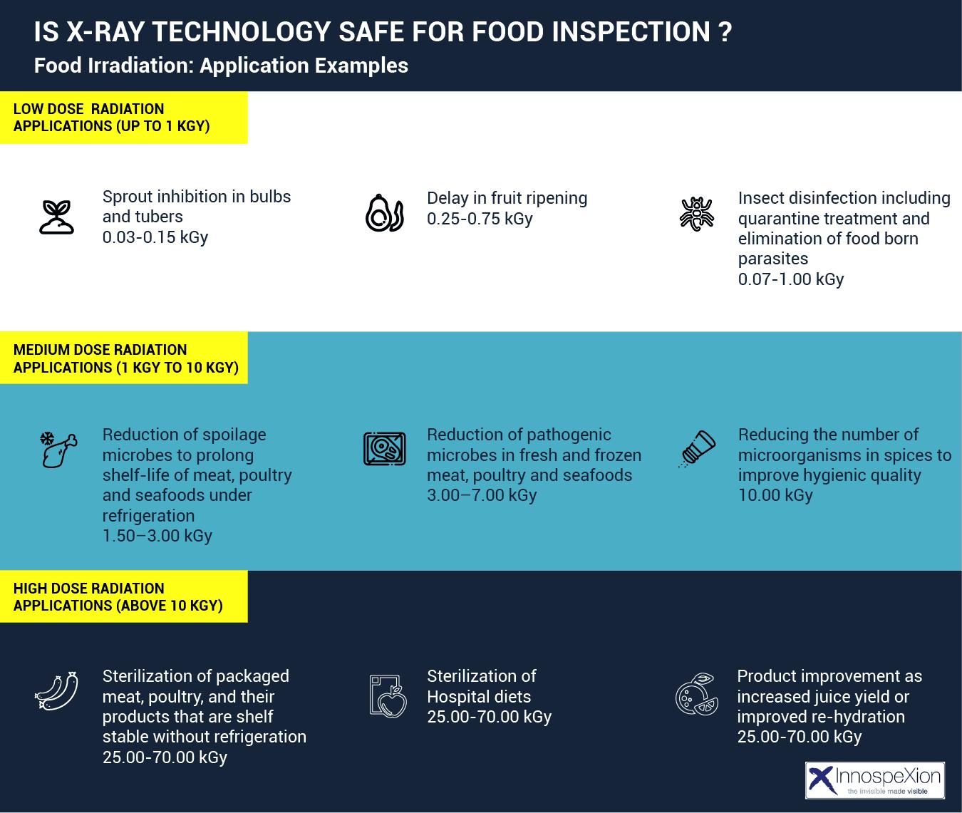 x-ray food irradiation